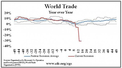 WorldTradeRecession