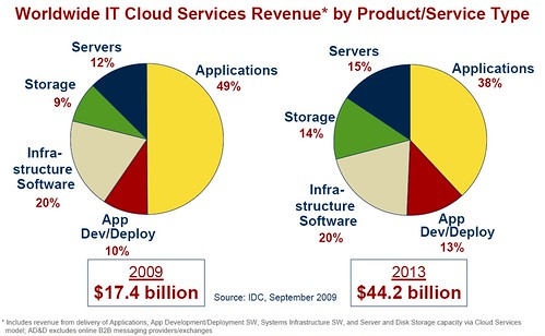 ww_IT_cloud_services_forecast_2009
