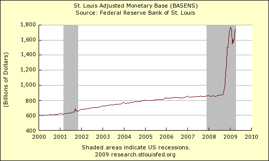 St Louis Monetary Base 412