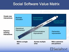 Social Software Value Matrix