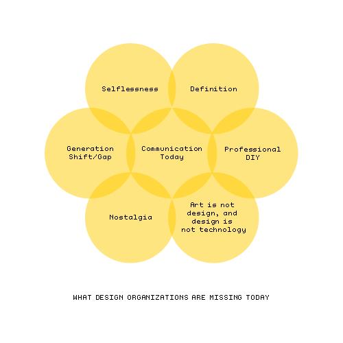 design orgs