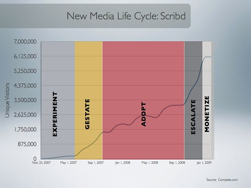 Tippingpoint Labs New Media Life Cycle Analysis: Scribd.com