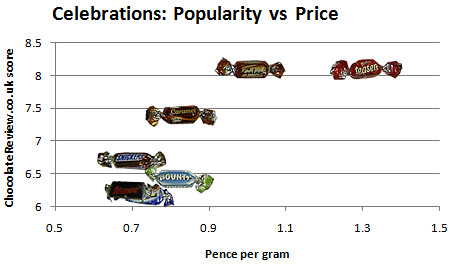 Plot of chocolate price vs popularity.