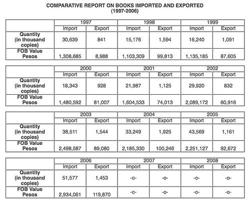 importexportofbooks