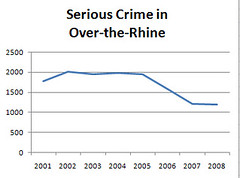 a double-digit drop in crime this decade (wikimedia commons)