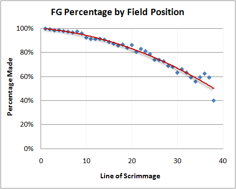 Advanced NFL Stats Community: Field Goal Percentage vs Expected