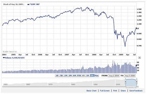 S&P500-historical-5Y