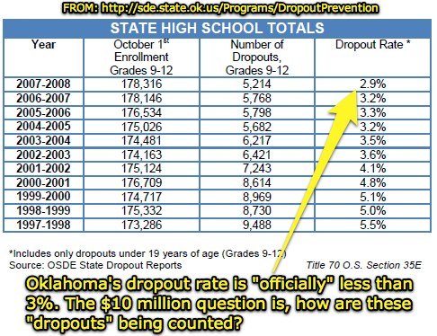 How are dropout numbers in Oklahoma calculated?
