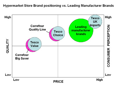 tesco vs carrefour strategy in malaysia Assignment: marketing management 1 table of contents item no components page 1 executive summary 3 2 company analysis 4 3 market analysis customer analysis 9 4 competitor analysis 15 5 marketing elements product price distribution channels promotion 21 6 implementation and control plan 37 7 conclusion 42 8 format (references, writing) 43 marketing plan for tesco stores (malaysia) sdn bhd page .