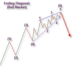 Diagonal de final de onda