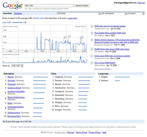 Google Trends for DAB Radio in Germany (click to enlarge)