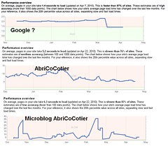 Site Performance Google Pagerank