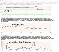 Site Performance Google Pagerank