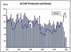 US DAP Production and Stocks