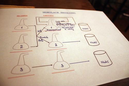 Mortlach distillery schema