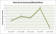 Economic Crisis Graph - How The Recession Affe...