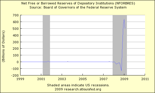 Net Free or Borrowed Reserves 403