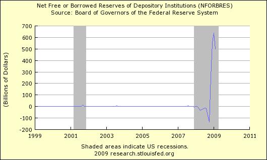 Net Free or Borrowed Reserves 403