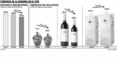Por la incertidumbre, se cae la demanda interna de vino