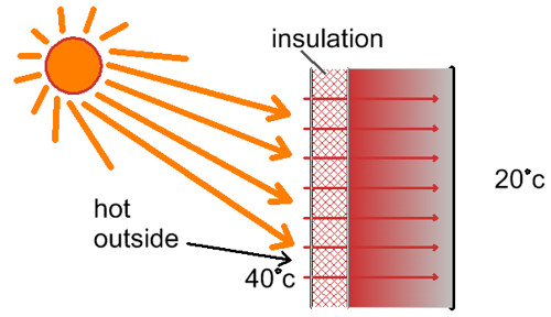 Properties Of Insulation Selfbuild Central