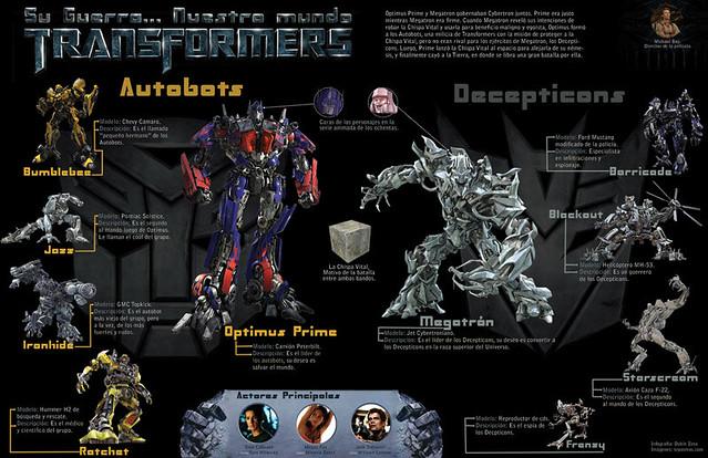 Infografía de Transformers