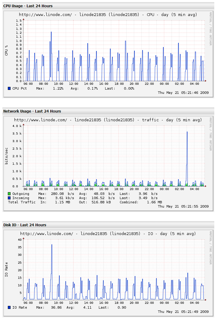 linode_CPU_IO_NET_WORK (by appleboy46)