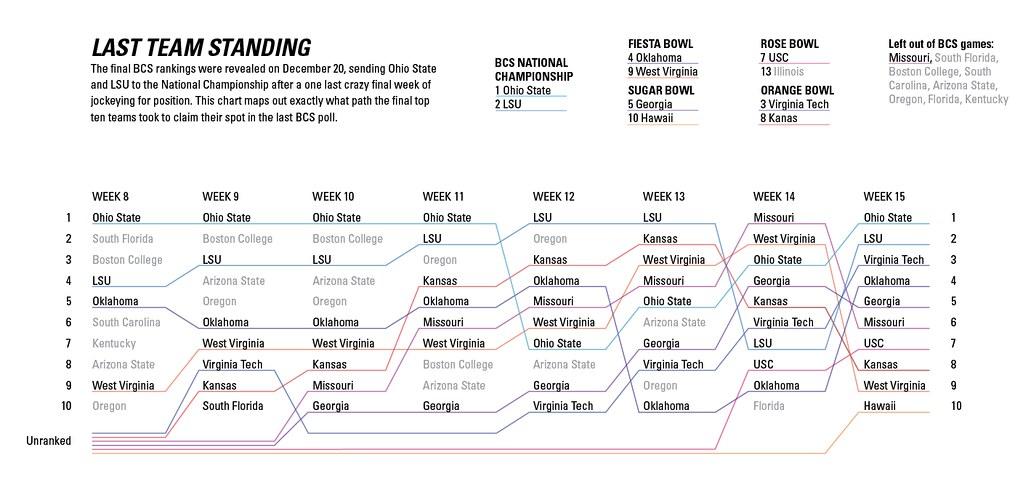 Sketchbook BCS Standings