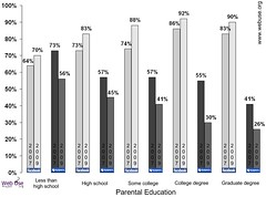 Change in Facebook and MySpace use by parental education among a group of college students, 2007-2009