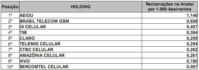 Ranking de Reclamações Telefonia Celular 2009