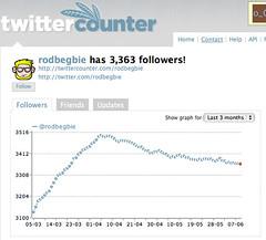 TwitterCounter Stats for rodbegbie