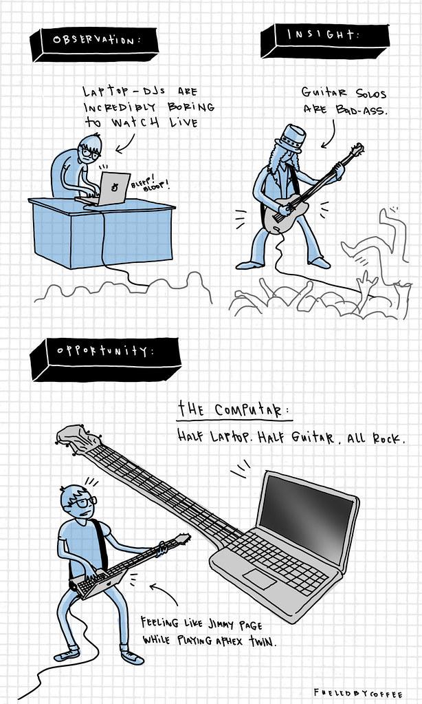 Computar