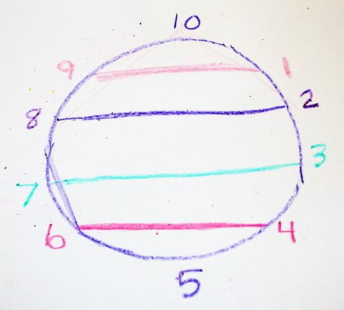 Vedic 10 point circle