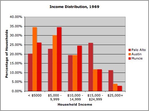 Income 1969