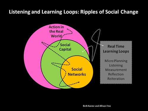 Listening and Learning loops