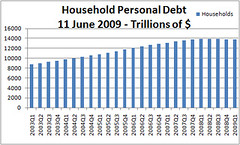 Household Debt 11Jun09