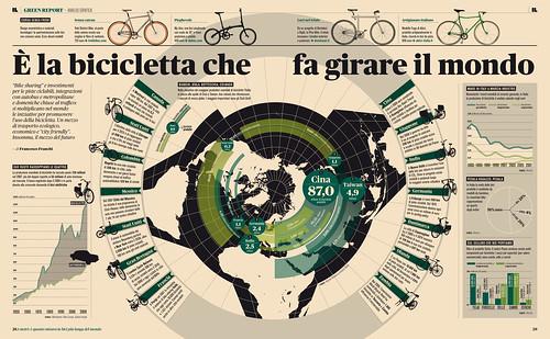 Green Report — Infografica Biciclette