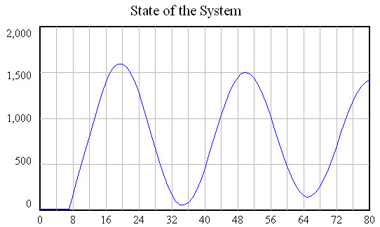 Oscillation2