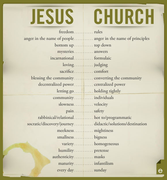 jesus vs. church