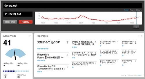 chartbeat - donpy.net