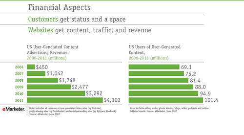Monetizing User Generated Content