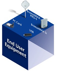 BreezeMAX-end-user-equipment