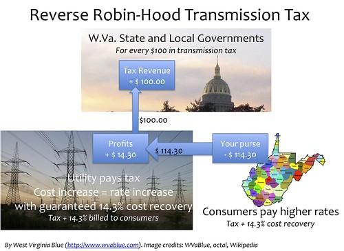 Reverse Robin Hood Transmission Tax
