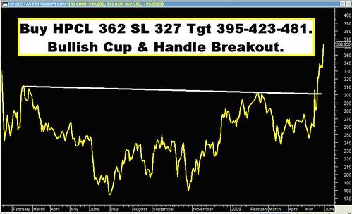 HPCL 29 05 2009