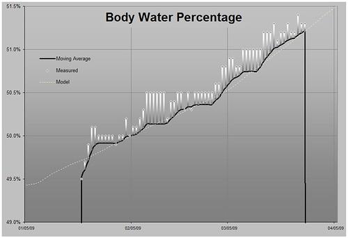 Body Water History Chart