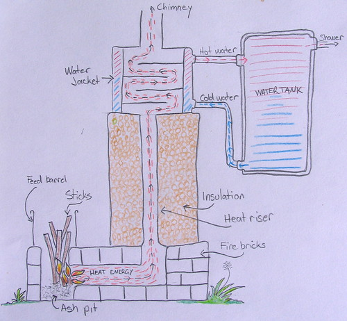 rocket-powered shower diagram
