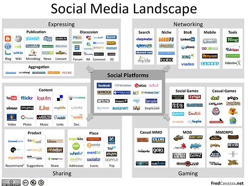 Social Media Landscape (redux) by fredcavazza, on Flickr