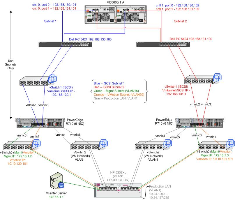 vi3 network diagram your opinion input please vmware communities Dell Network Enclosure at Dell Network Diagram