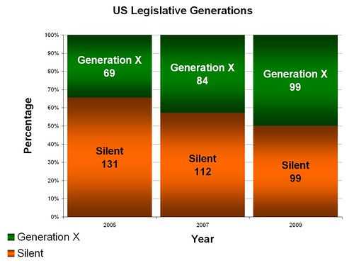 Recent_Legislative_Generations_X