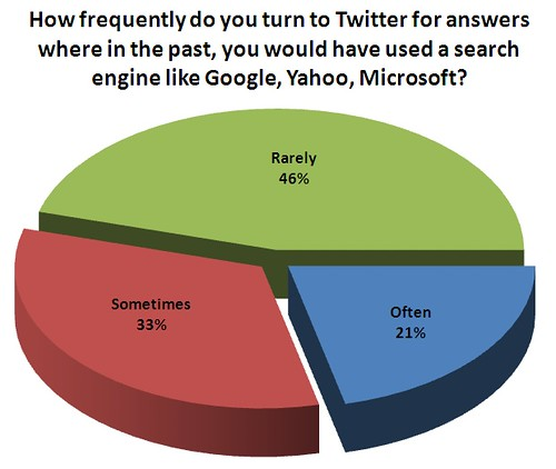 How frequently do you turn to Twitter for answers where in the past, you would have used a search engine like Google, Yahoo, Microsoft?