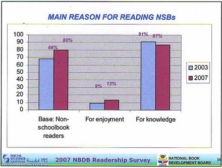 reasons for reading